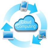 Rede de computação da nuvem Imagem de Stock Royalty Free