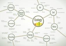 Rede de termos relevantes da ecologia Imagem de Stock