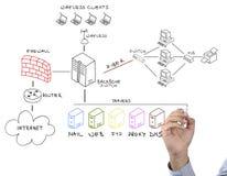 Rede do desenho da mão Imagem de Stock