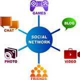 Rede social Fotografia de Stock Royalty Free
