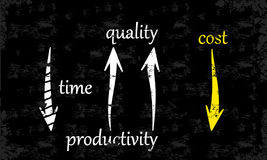 Reduce Costs. By increasing quality, productivity and speed Stock Image