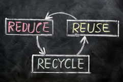 Reduce, reuse and recycle - resource conservation. Written on blackboard Stock Image