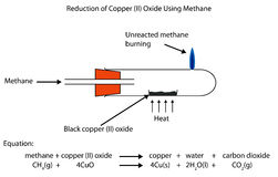 Reduction of copperoxide by methane a fully labelled diagr Stock Photo