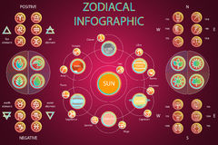 Reeks van Astrologic Infographics - Zonnestelsel Stock Foto's
