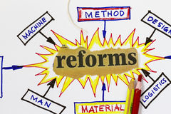 Reforms. Cutout in an abstract cause effect diagram Royalty Free Stock Photo