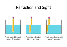 Refraction of light with Pencil and Water. Refraction of light. A pencil in a glass of water. Vector illustration flat design Stock Photography