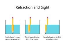 Refraktion av ljus med blyertspennan och vatten Arkivbild