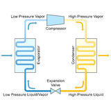 Refrigeration Cycle. Labelled illustration of refrigeration cycle Royalty Free Stock Photography