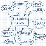 Refugee crisis Stock Image