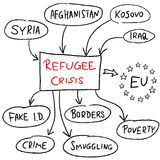Refugees Royalty Free Stock Photography