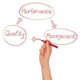 Regeling van ontwikkeling van kwaliteit Stock Afbeeldingen