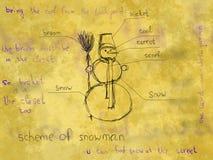Regeling van sneeuwman Stock Foto