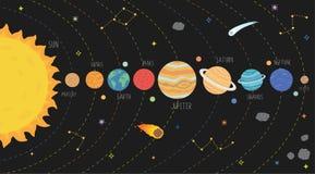 Regeling van zonnestelsel Melkwegsysteem zonne met planeten geplaatst illustratie vector illustratie