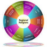 Regional Religions Stock Photos