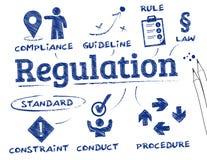 Regleringsbegrepp stock illustrationer