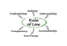 Reguła Prawna ilustracja wektor