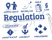 Regulation concept. Regulation. Chart with keywords and icons Stock Photography