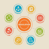 REGULATION. Concept with icons. REGULATION. Concept with icons and signs Stock Image