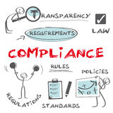 Regulatory compliance. Infografic, compliance means conforming to a rule, such as a specification, policy, standard or law. Regulatory compliance describes the royalty free illustration