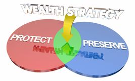 Reichtums-Strategie schützen Konserve Venn Diagram Stockfotografie