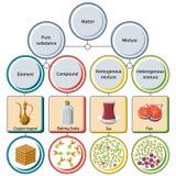 Reine Substanzen und Mischungsdiagramm Stockbilder