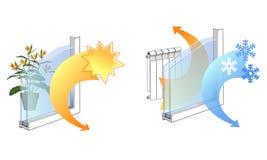 Rekvisita av fönstret som glasar handboken, fördelarna av exponeringsglas, dess ergonomirekvisita, termisk isolering vektor illustrationer
