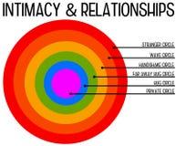 relacionamentos ilustração do vetor