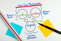 Relacionamentos Diagra da contabilidade do fluxo de caixa do negócio Fotografia de Stock