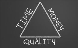 Relation between time, money and quality. On a chalkboard Stock Image