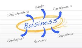 Relations de diagramme d'affaires avec la société Photo stock