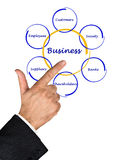 Relationship of business with stakeholders Royalty Free Stock Photo