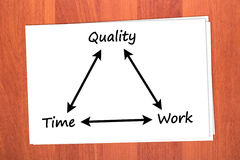 Relationship between time, quality and work Royalty Free Stock Photo