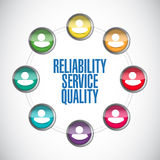 Reliability service quality people network. Illustration design over a white background Stock Photography