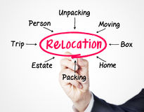 Relocation Royalty Free Stock Photo