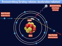 Remstraling het remmen straling, vertragingsstraling Stock Foto's