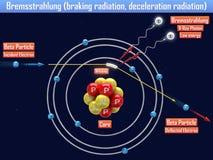 Remstraling het remmen straling, vertragingsstraling Royalty-vrije Stock Foto's