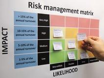 Remue méninge des risques critiques dans une matrice de gestion des risques images libres de droits