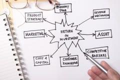 Rendement van investering Royalty-vrije Stock Foto