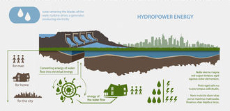 Renewable energy hydroelectric power plant. In the illustrated infographics Stock Images