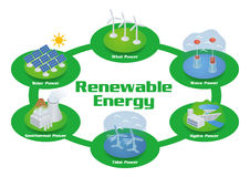 Renewable Energy Image Illustration, vector Royalty Free Stock Images