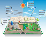 Renewable energy symmetry concept Royalty Free Stock Photo