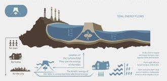Renewable energy from tidal energy illustrated Stock Photo