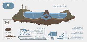 Renewable energy from tidal energy infographics. Renewable energy from tidal energy illustrated infographics Royalty Free Stock Photo