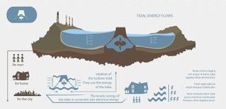 Renewable energy from tidal energy infographics Royalty Free Stock Photo