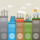 Renewable energy. Type of renewable energy infographics background and elements. there are solar, wind, hydro, biofuel geothermal energy for layout, banner, web vector illustration