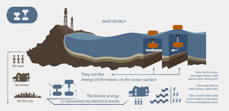 Renewable energy from wave energy illustrated Royalty Free Stock Image
