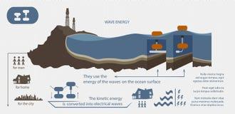 Renewable energy from wave energy illustrated royalty free illustration