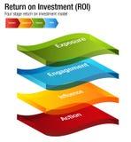 Rentabilidad de la inversión ROI Exposure Engagment Influence Action Cha Fotografía de archivo libre de regalías