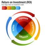 Rentabilidad de la inversión ROI Exposure Engagment Influence Action Cha Fotografía de archivo