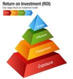 Rentabilidad de la inversión ROI Exposure Engagment Influence Action Cha Imágenes de archivo libres de regalías